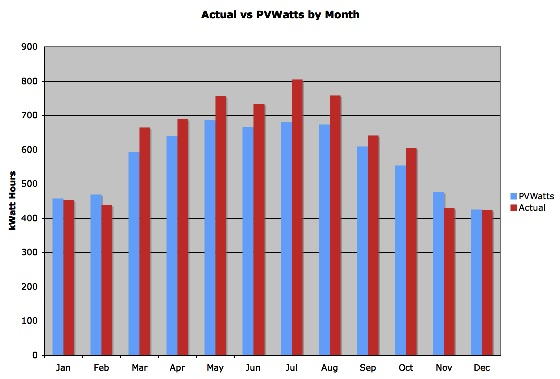 Chart showing production higher then estimated in Summer and lower in Winter